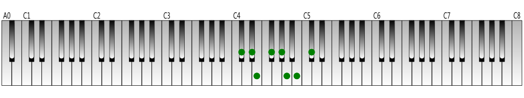 C-sharp-natural-minor-scale-Keyboard-figure