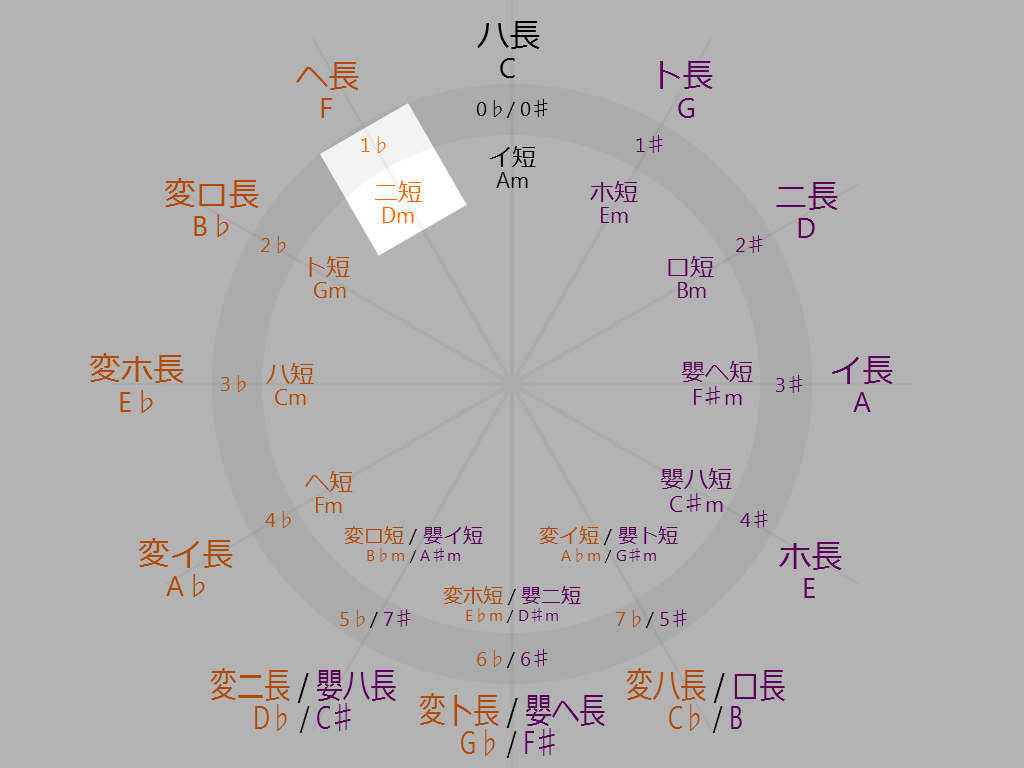 Circle-of-fifths-11-oclock-D-minor