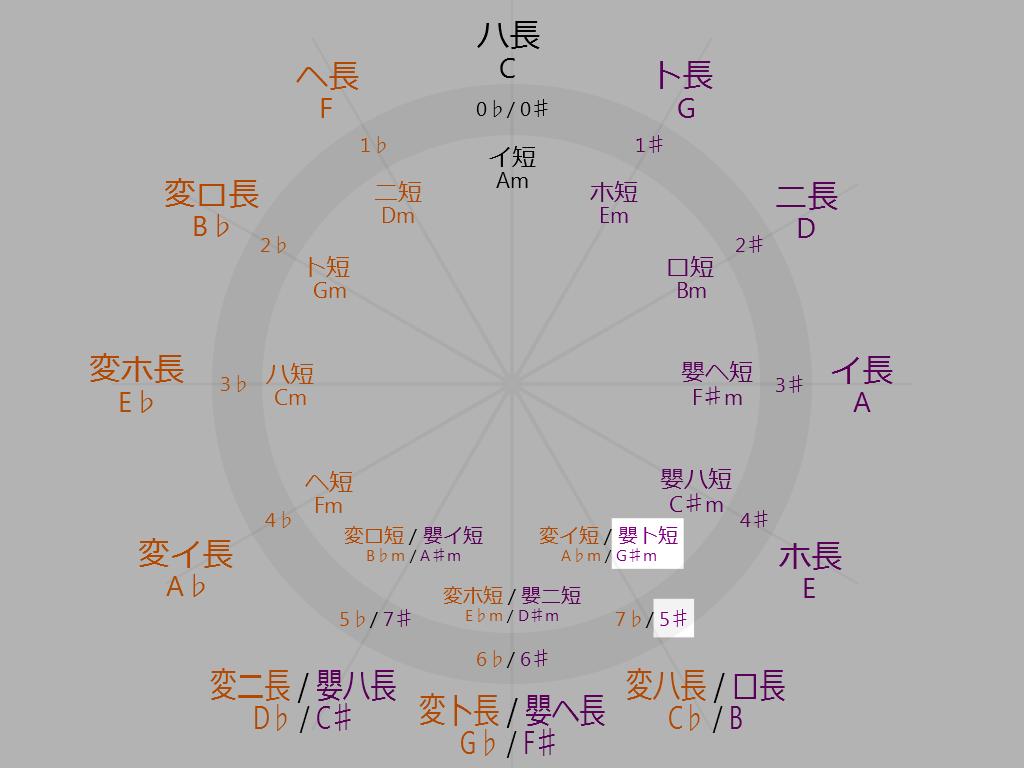 Circle-of-fifths-5-oclock-G-sharp-minor