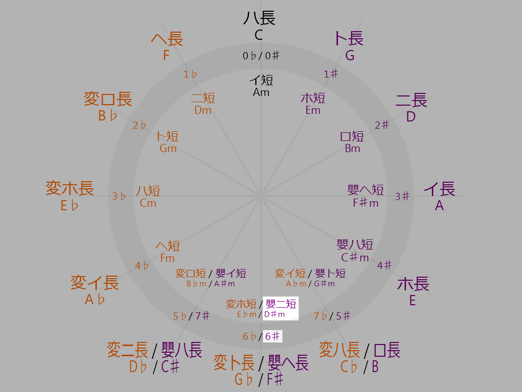 Circle-of-fifths-6-oclock-D-sharp-minor
