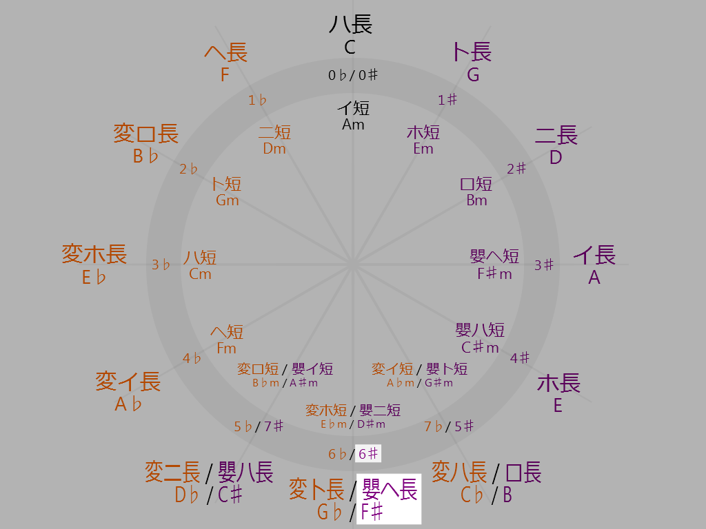 6♯ 嬰ヘ長調(Fシャープメジャー)   全調運指鍵盤図