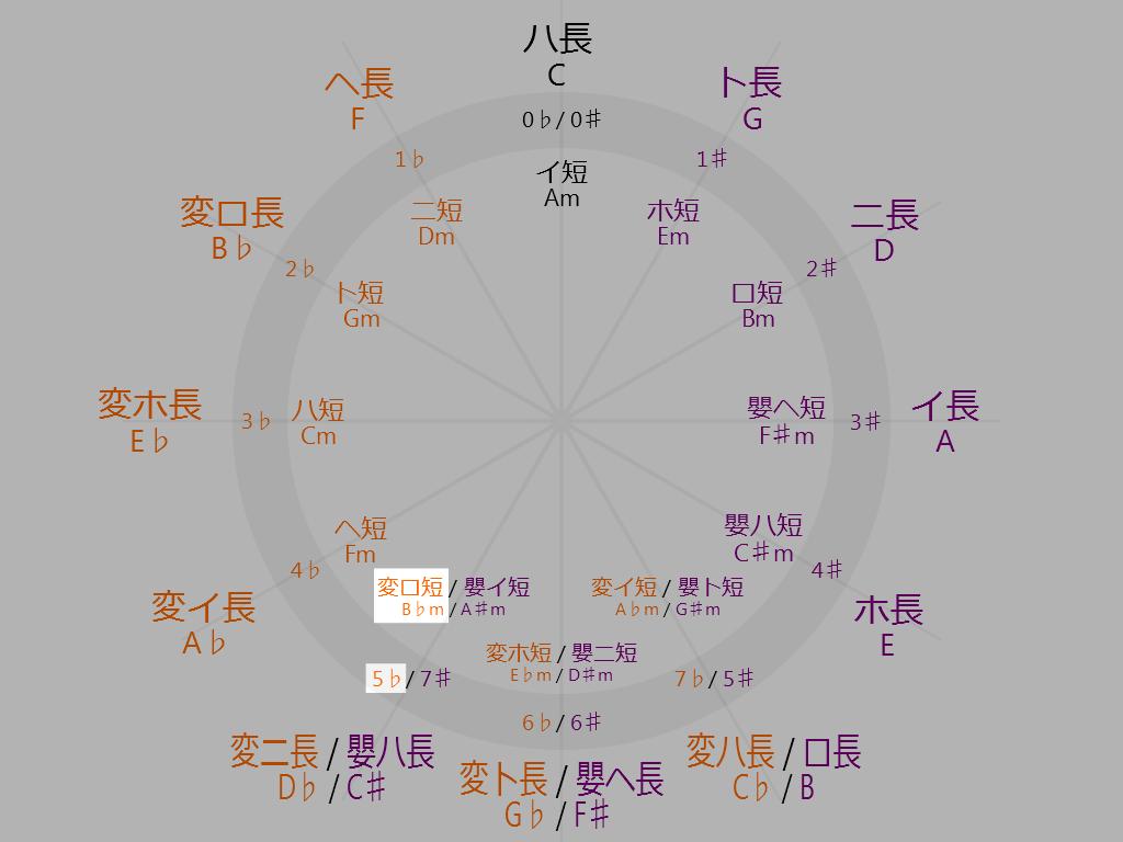 Circle-of-fifths-7-oclock-B-flat-minor