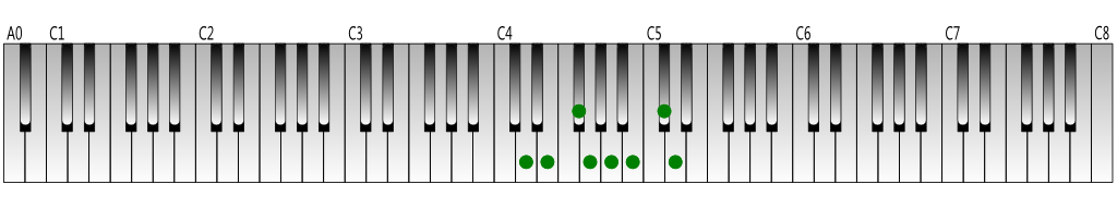 D-Major-scale-Keyboard-figure