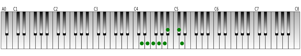 D-harmonic-minor-scale-Keyboard-figure