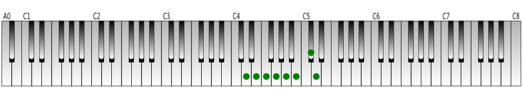 D-melodic-minor-scale-ascending-Keyboard-figure