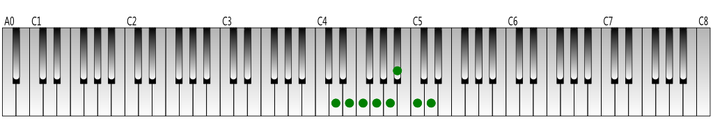 D-natural-minor-scale-Keyboard-figure