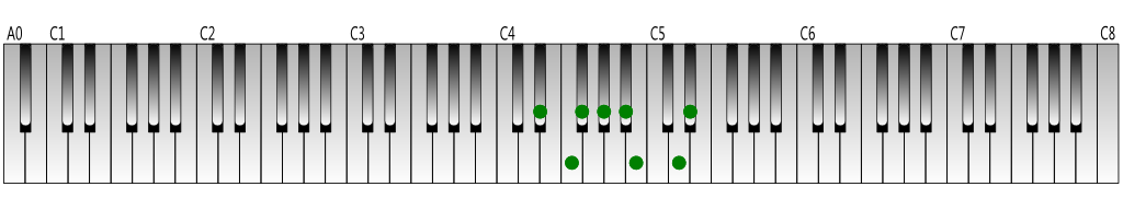 D-sharp-harmonic-minor-scale-Keyboard-figure