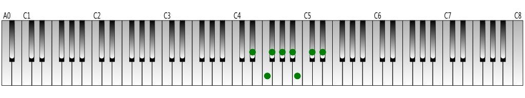 D-sharp-melodic-minor-scale(descending)-Keyboard-figure