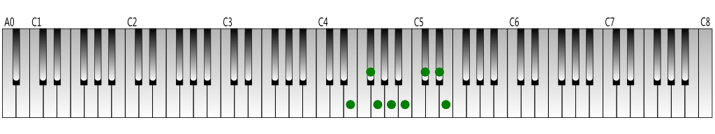E-melodic-minor-scale(ascending)-Keyboard-figure