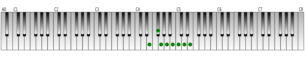 E-natural-minor-scale-Keyboard-figure