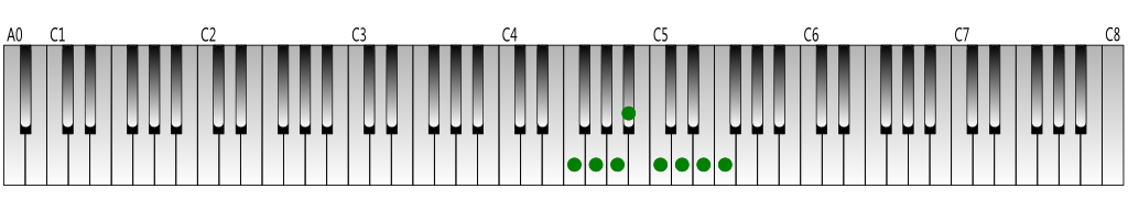 F-Major-scale-Keyboard-figure