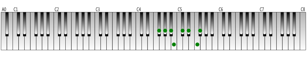 F-sharp-Major-scale-Keyboard-figure