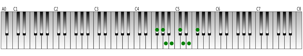 F-sharp-melodic-minor-scale(descending)-Keyboard-figure