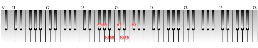 全調運指鍵盤図