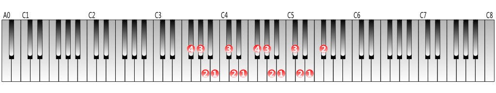 F-sharp-natural-minor-scale-left-hand-2octaves-fingering