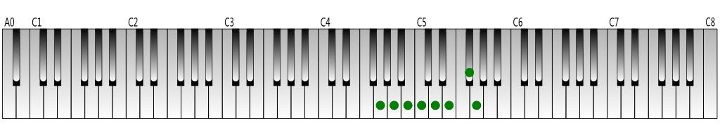 ト長調音階の鍵盤上の位置