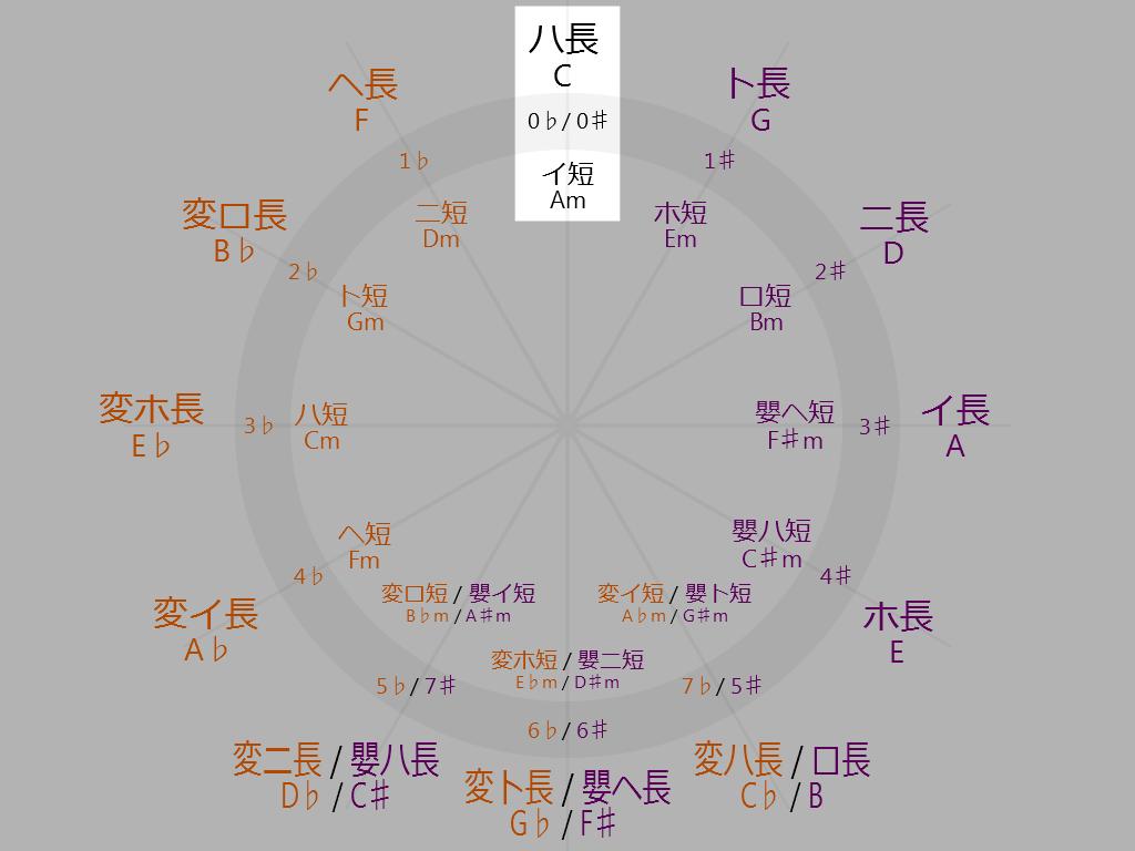circle-of-fifths-0-sharp-0-flat