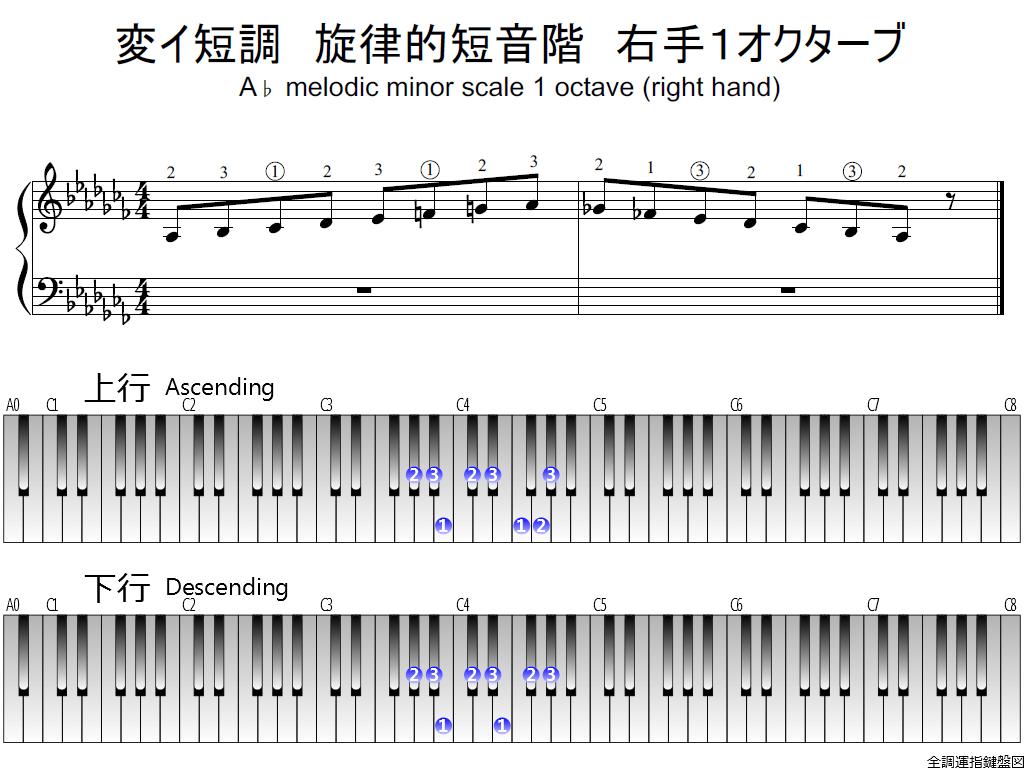 f1.-A-flat-m-melodic-RH1-whole-view-plane
