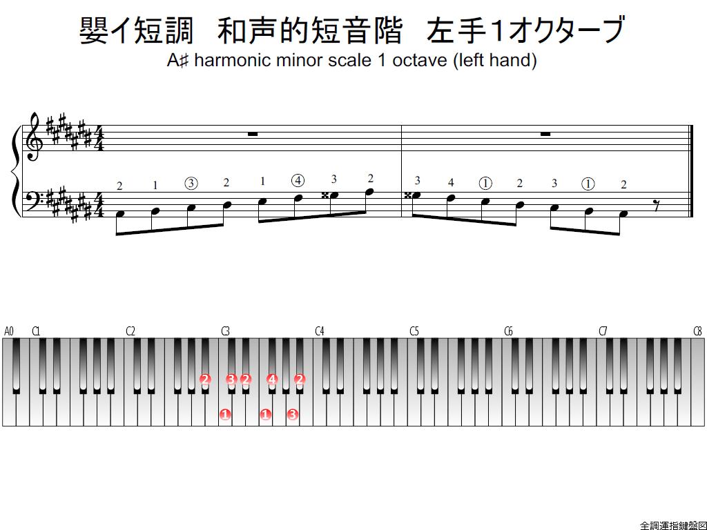 f1.-A-sharp-m-harmonic-LH1-whole-view-plane
