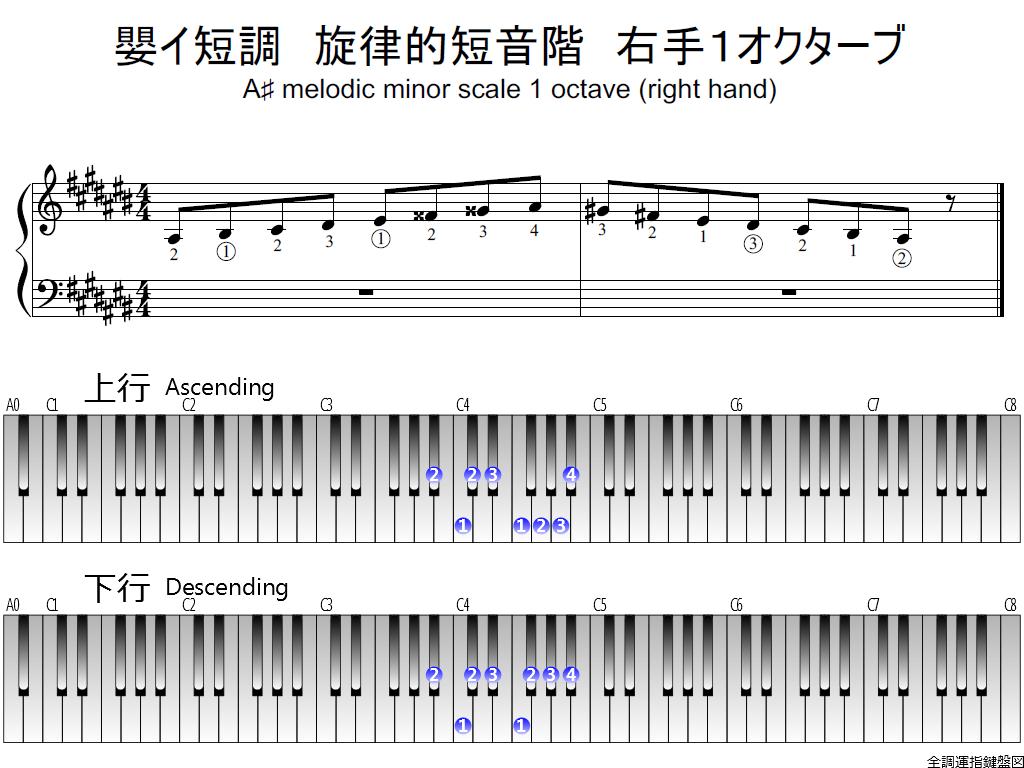 f1.-A-sharp-m-melodic-RH1-whole-view-plane