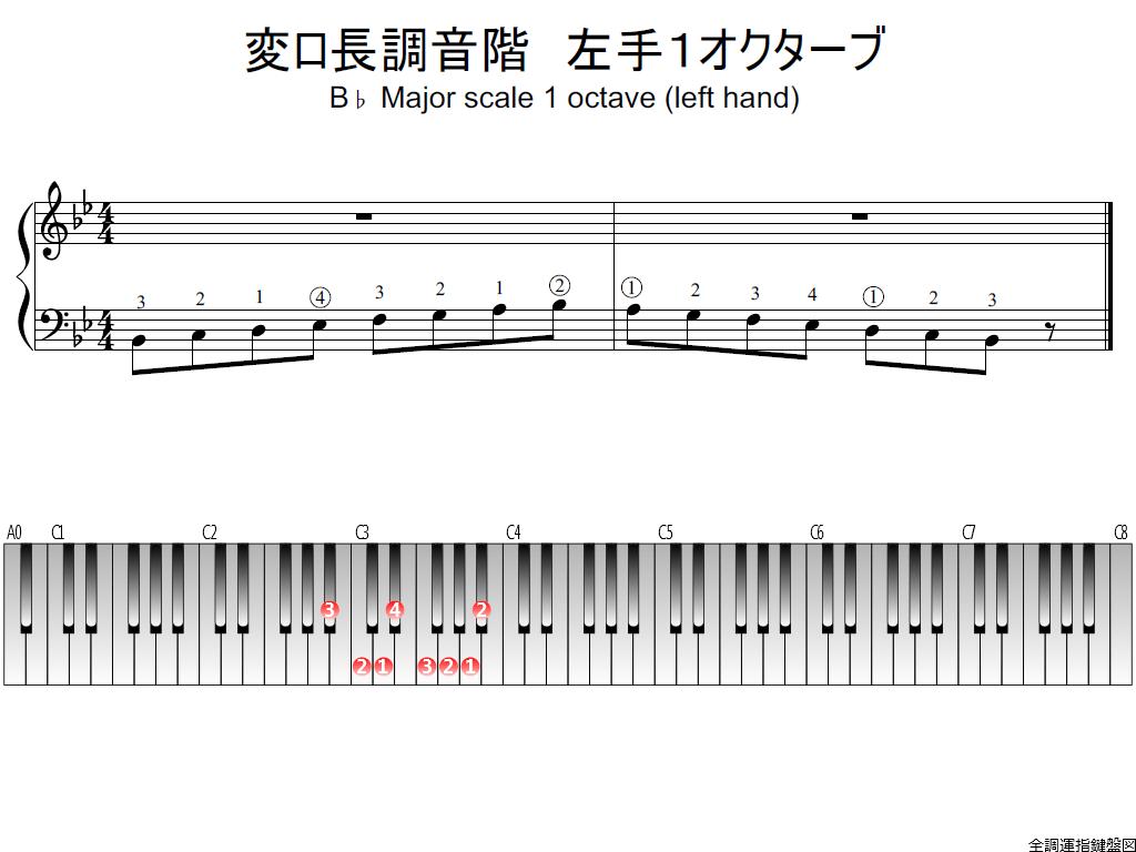 f1.-B-flat-LH1-whole-view-plane