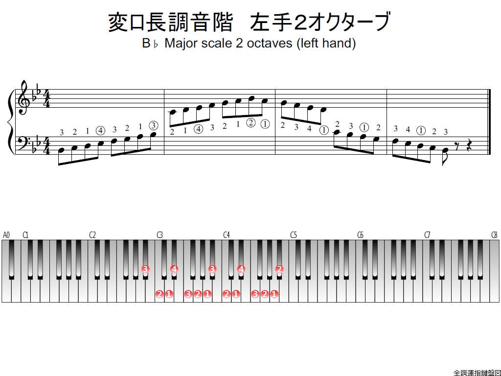 f1.-B-flat-LH2-whole-view-plane