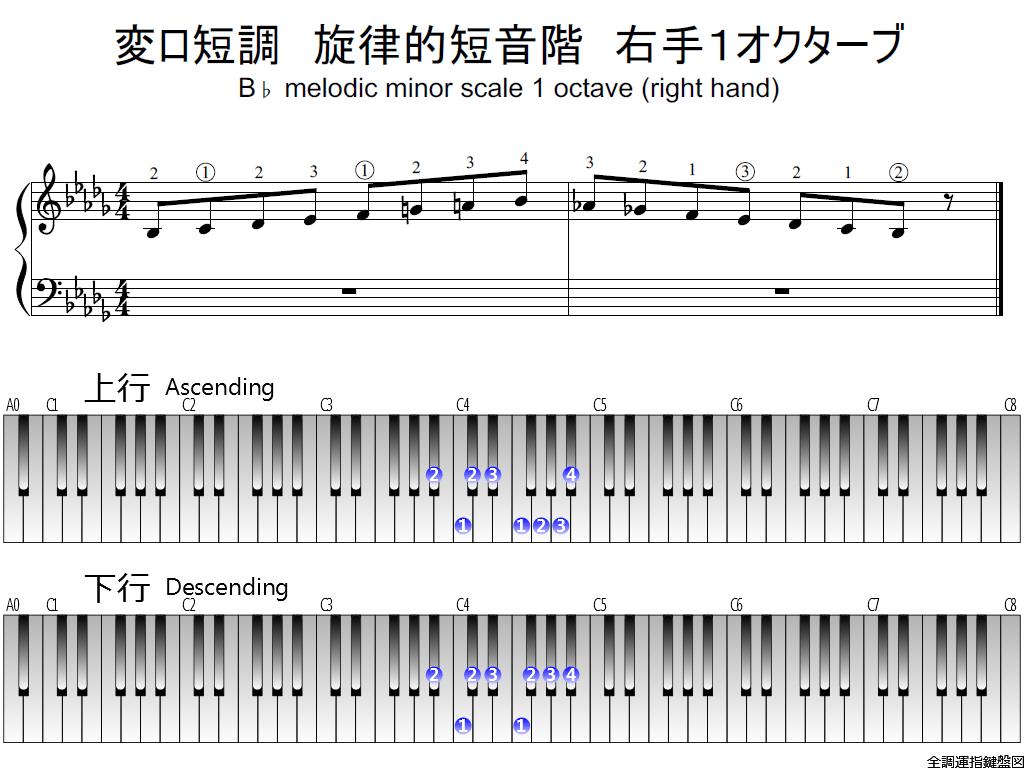 f1.-B-flat-m-melodic-RH1-whole-view-plane