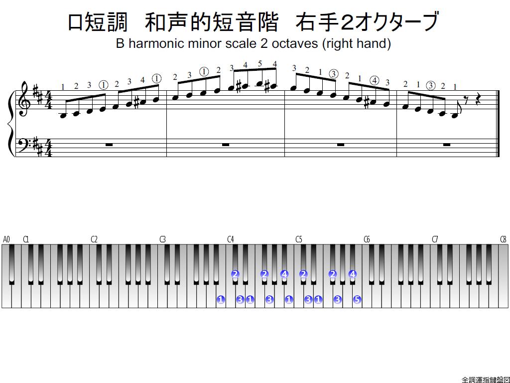 f1.-Bm-harmonic-RH2-whole-view-plane
