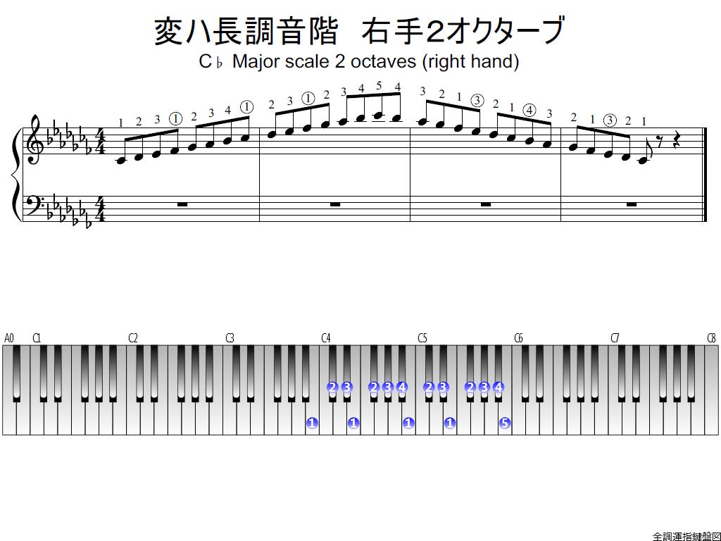 変ハ長調音階・右手2オクターブの指使い詳細 | 全調運指鍵盤図