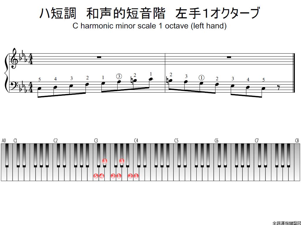 f1.-Cm-harmonic-LH1-whole-view-plane
