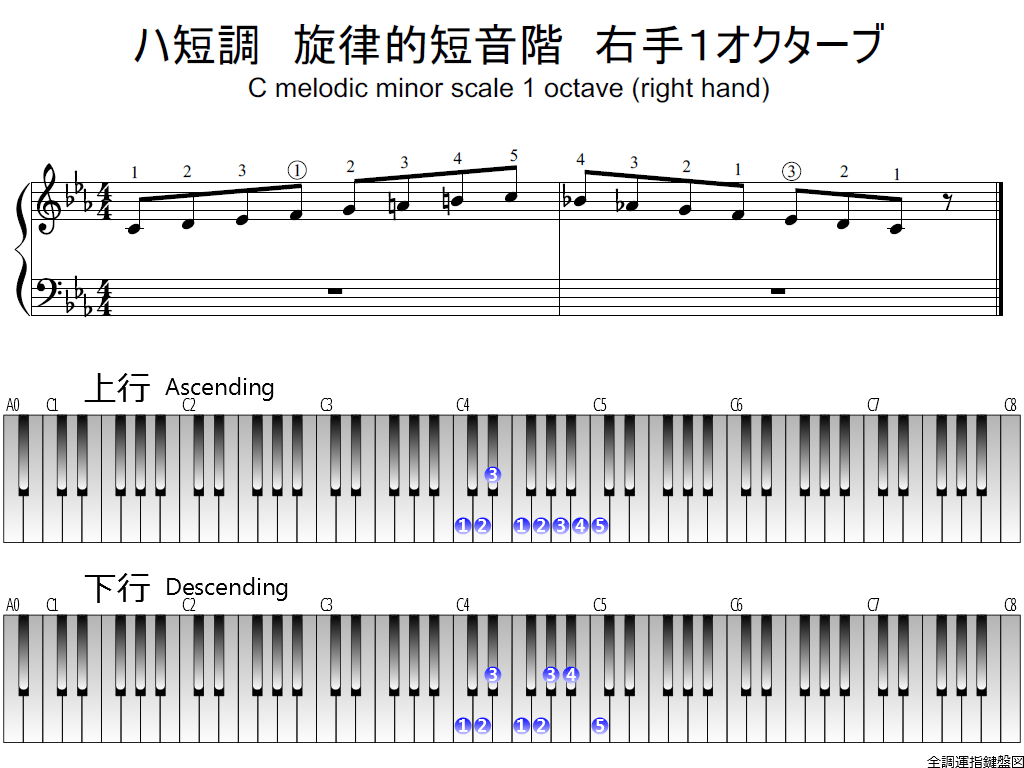 f1.-Cm-melodic-RH1-whole-view-plane