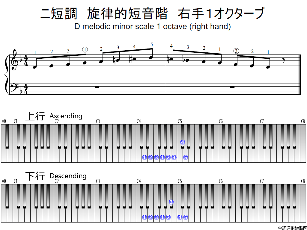 f1.-Dm-melodic-RH1-whole-view-plane