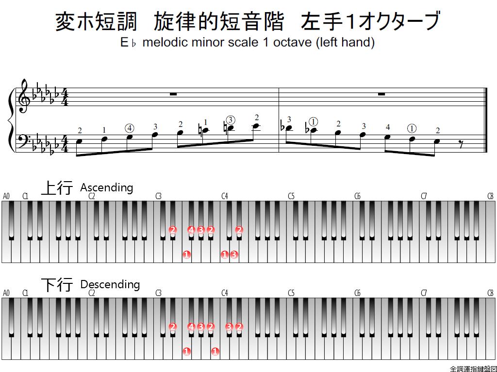 f1.-E-flat-m-melodic-LH1-whole-view-plane