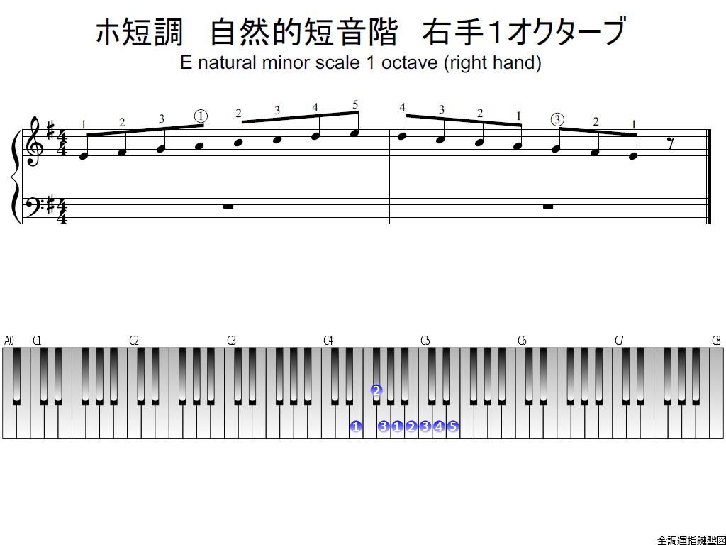 図1 ホ短調・自然的短音階(Eナチュラルマイナースケール)右手1オクターブ・楽譜と鍵盤全体図