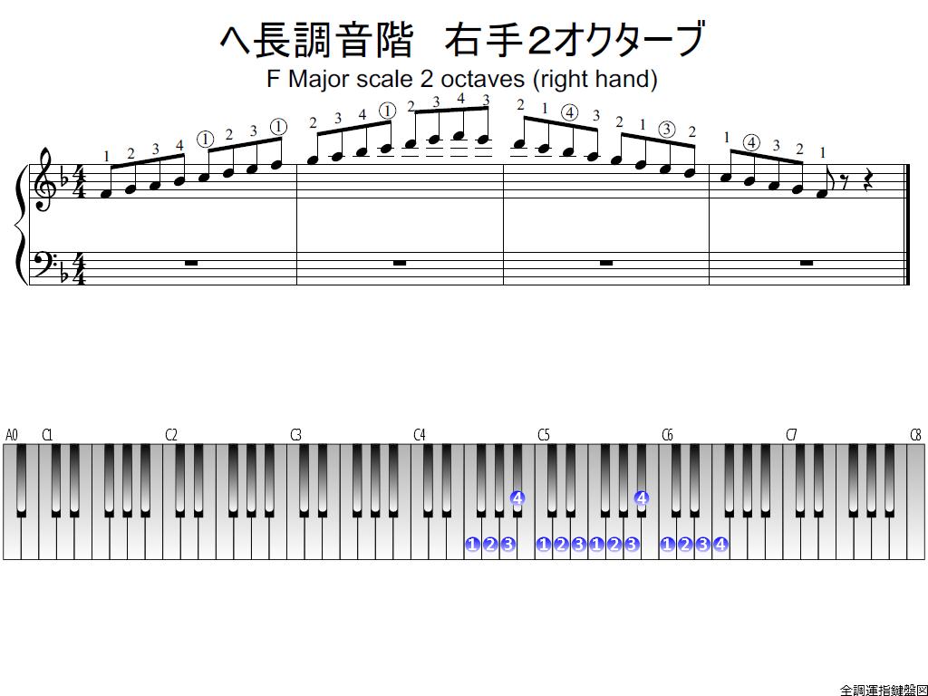 ヘ長調音階・右手2オクターブの指使い詳細 | 全調運指鍵盤図