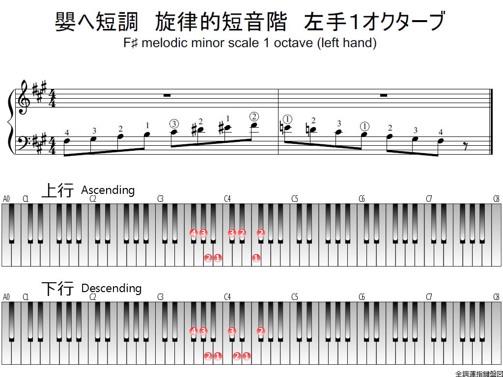 f1.-F-sharp-m-melodic-LH1-whole-view-plane