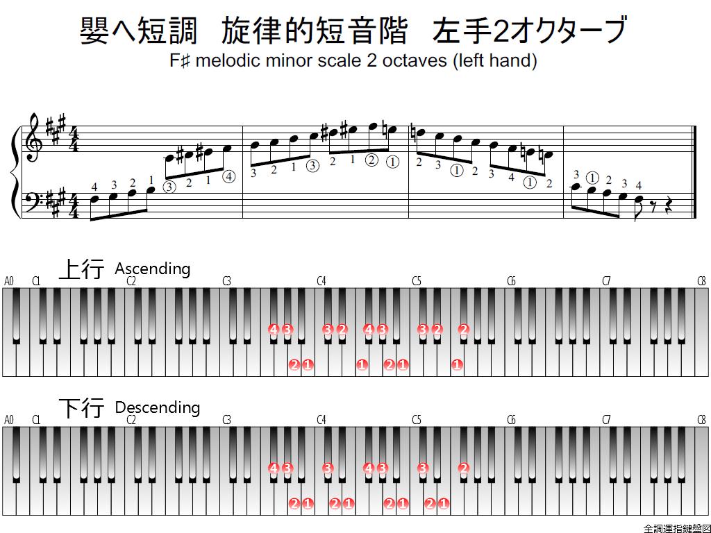 嬰ヘ短調・旋律的短音階・左手2オクターブの指使い詳細 | 全調運指鍵盤図