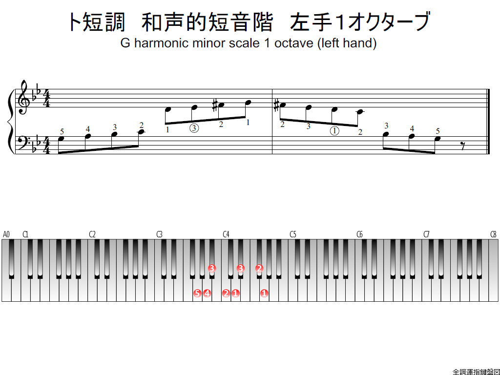 f1.-Gm-harmonic-LH1-whole-view-plane