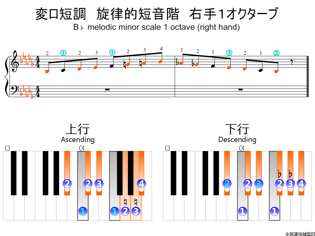 f2.-B-flat-m-melodic-RH1-whole-view-colored