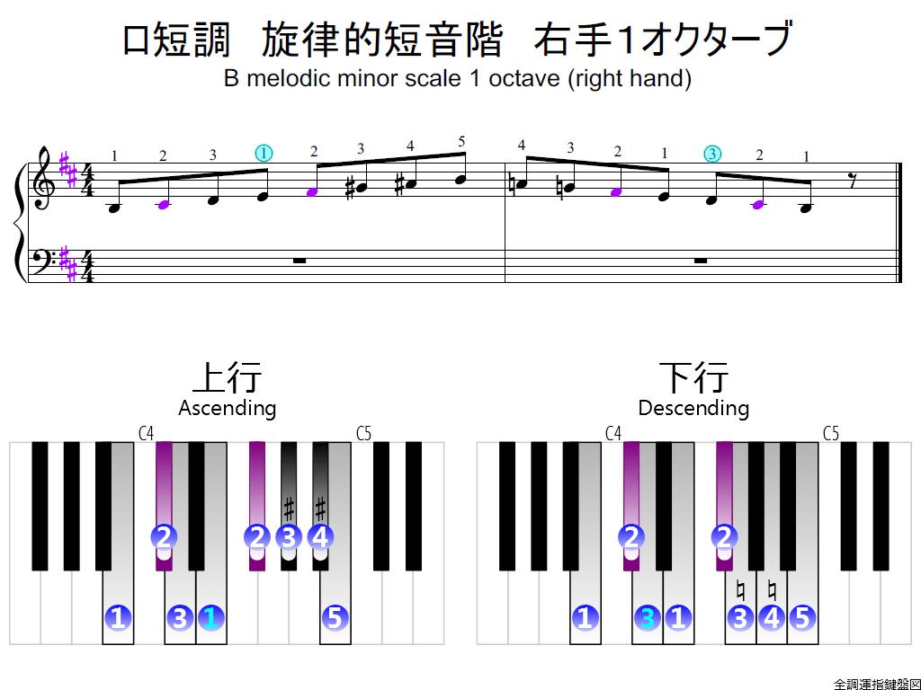 f2.-Bm-melodic-RH1-whole-view-colored