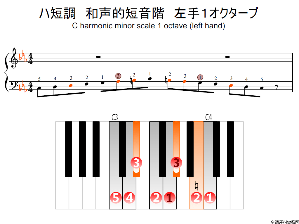 f2.-Cm-harmonic-LH1-whole-view-colored