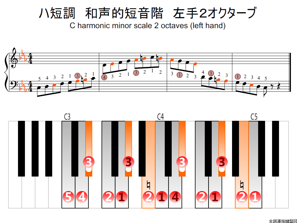 f2.-Cm-harmonic-LH2-whole-view-colored