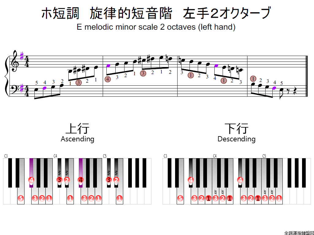 f2.-Em-melodic-LH2-whole-view-colored