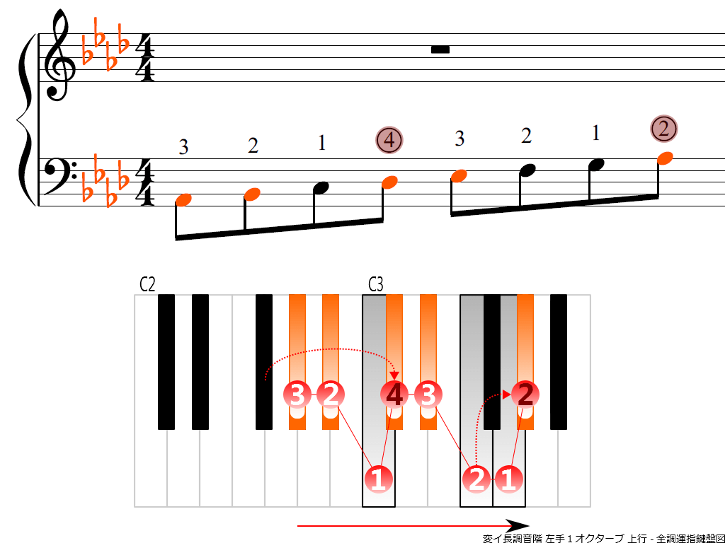 f3.-A-flat-LH1-ascending
