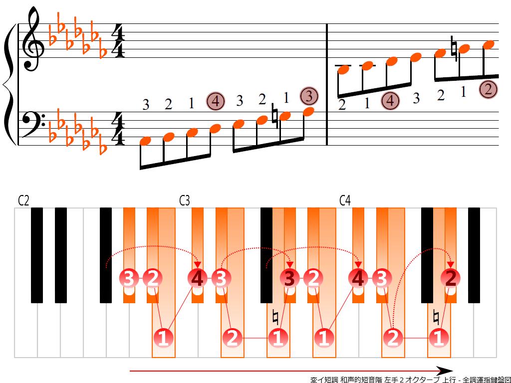 f3.-A-flat-m-harmonic-LH2-ascending