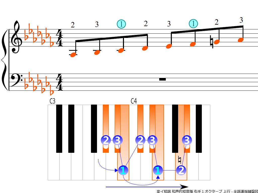 f3.-A-flat-m-harmonic-RH1-ascending