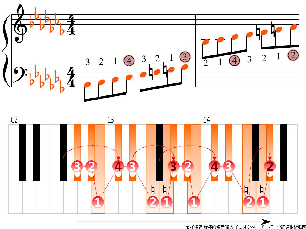 f3.-A-flat-m-melodic-LH2-ascending