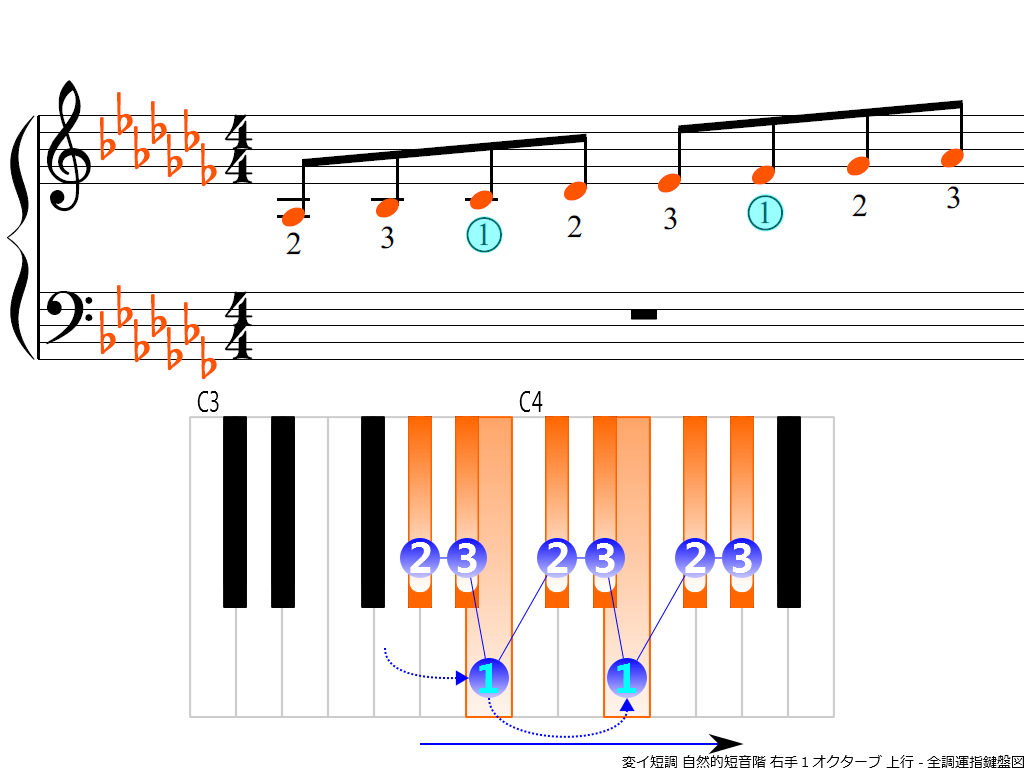 f3.-A-flat-m-natural-RH1-ascending