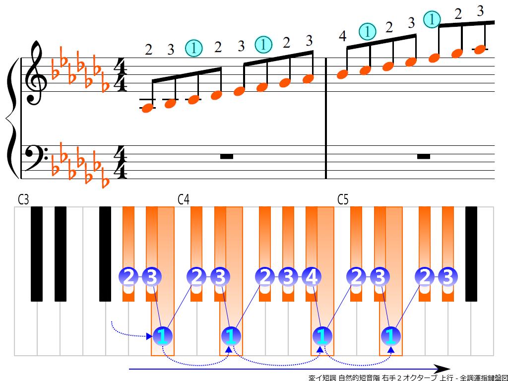f3.-A-flat-m-natural-RH2-ascending