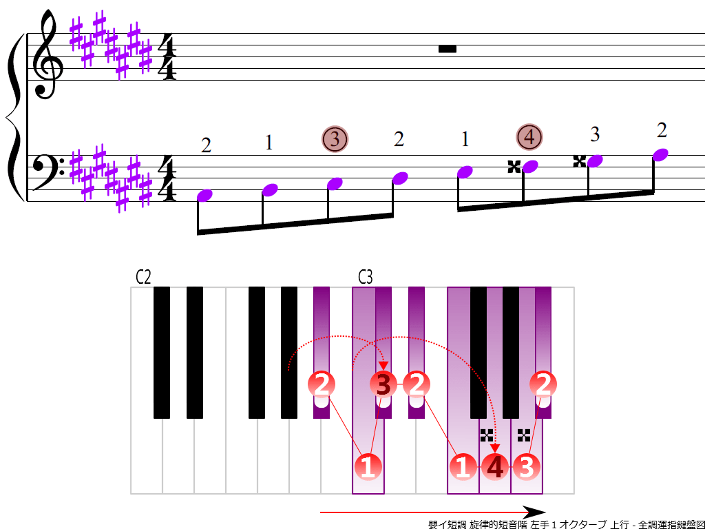 f3.-A-sharp-m-melodic-LH1-ascending